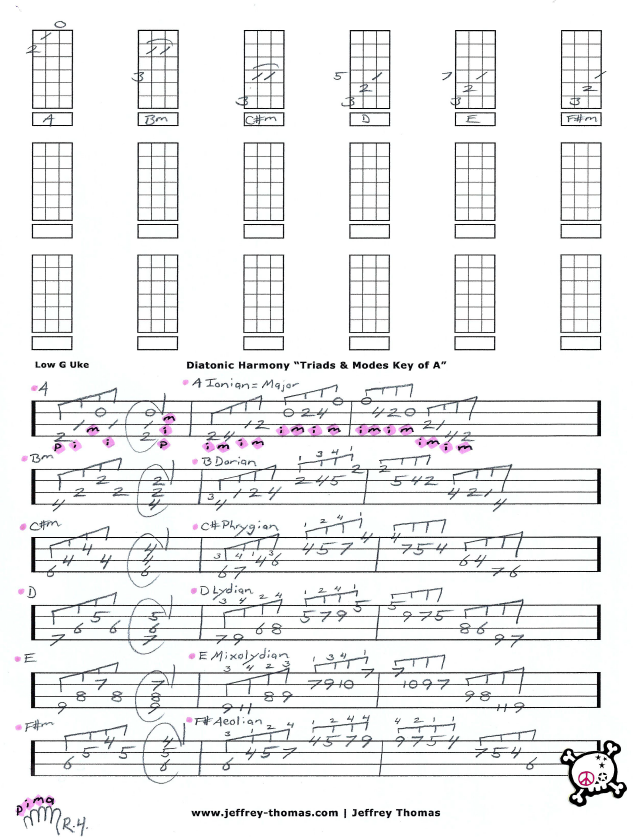 modes and triads ukulele music theory worksheet by jeffrey thomas. Black Bedroom Furniture Sets. Home Design Ideas